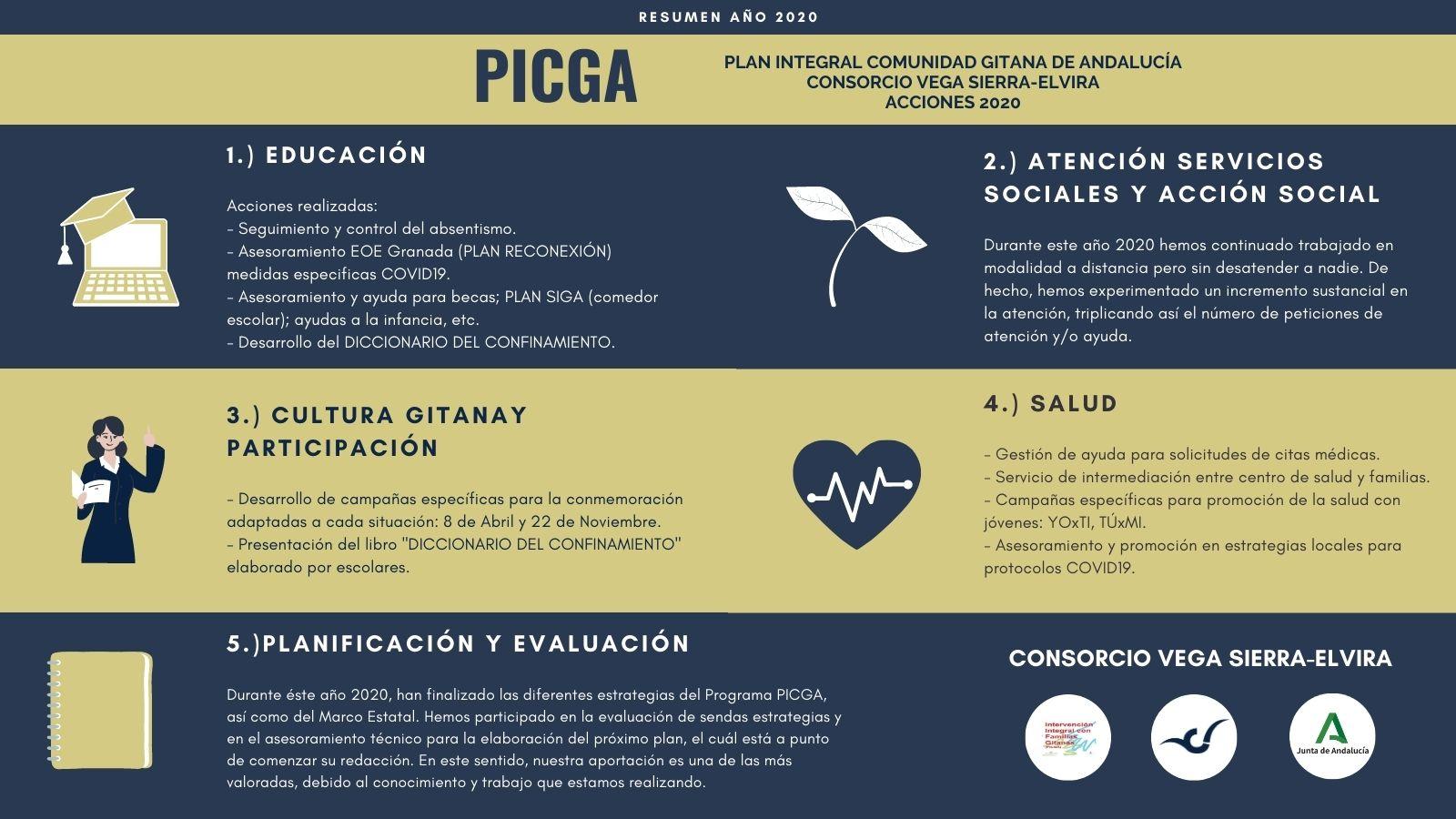 resumen 2020 PICGA consorcio de la vega sierra-elvira